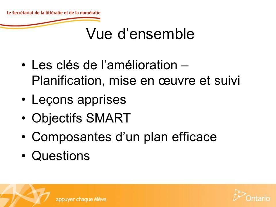 Vue densemble Les clés de lamélioration – Planification, mise en œuvre et suivi Leçons apprises Objectifs SMART Composantes dun plan efficace Questions