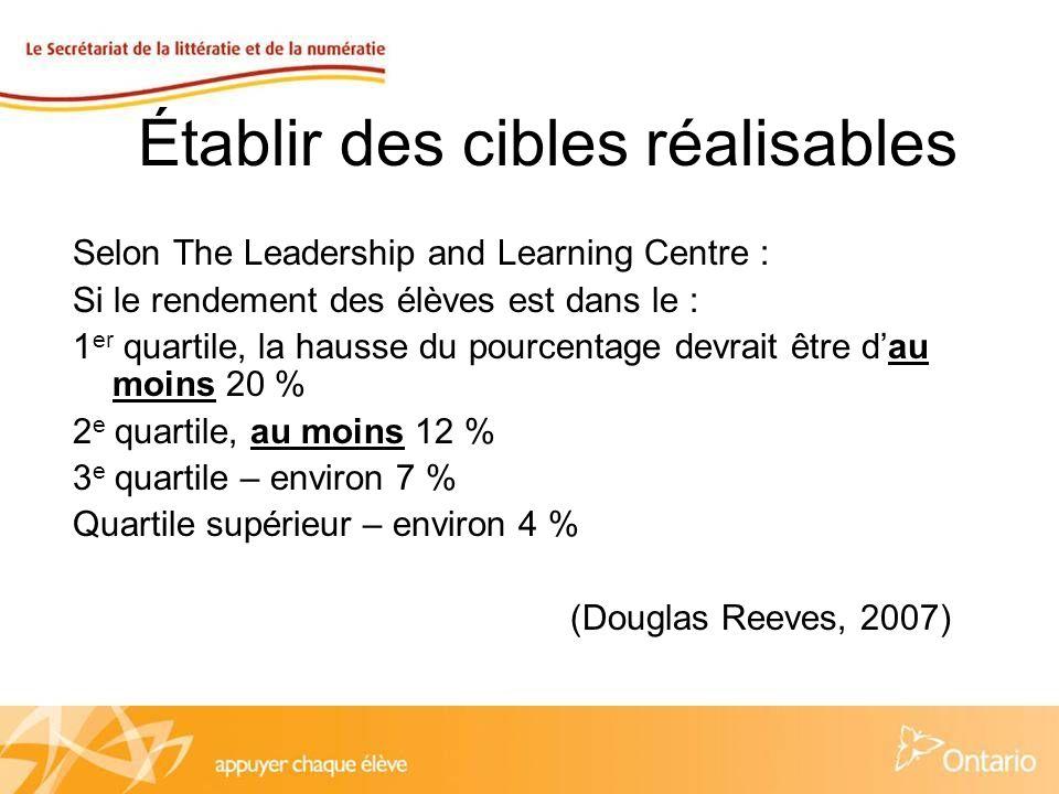 Établir des cibles réalisables Selon The Leadership and Learning Centre : Si le rendement des élèves est dans le : 1 er quartile, la hausse du pourcentage devrait être dau moins 20 % 2 e quartile, au moins 12 % 3 e quartile – environ 7 % Quartile supérieur – environ 4 % (Douglas Reeves, 2007)