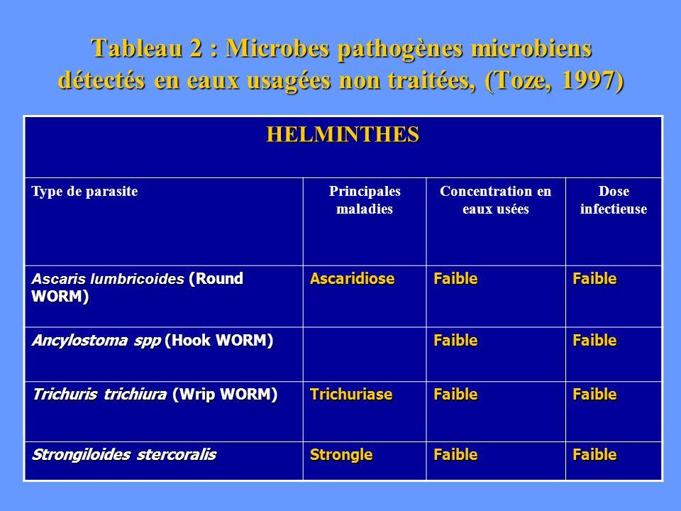Tableau 2 : Microbes pathogènes microbiens détectés en eaux usagées non traitées, (Toze, 1997) HELMINTHES Type de parasitePrincipales maladies Concent