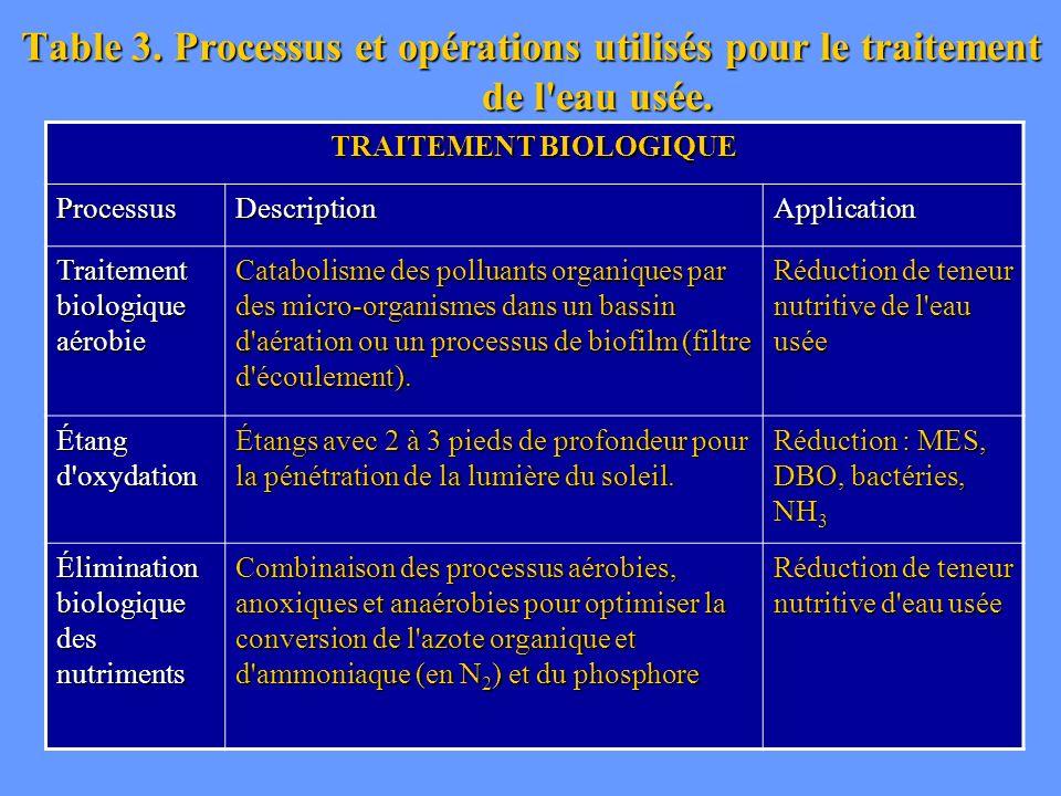 Table 3. Processus et opérations utilisés pour le traitement de l'eau usée. TRAITEMENT BIOLOGIQUE ProcessusDescriptionApplication Traitement biologiqu