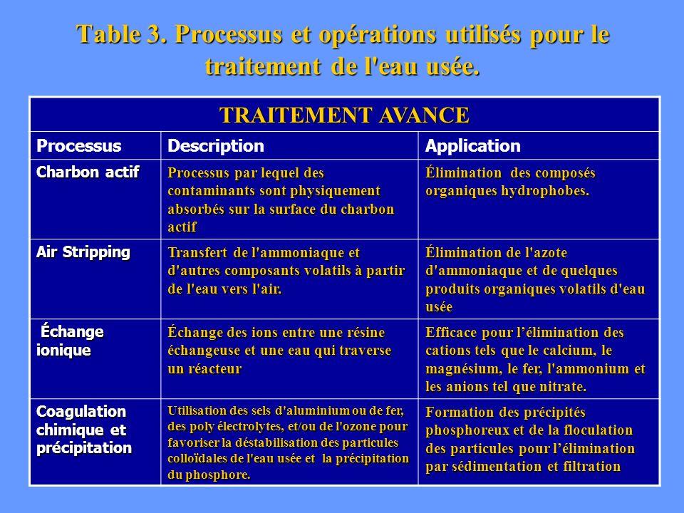 Table 3. Processus et opérations utilisés pour le traitement de l'eau usée. TRAITEMENT AVANCE ProcessusDescriptionApplication Charbon actif Processus