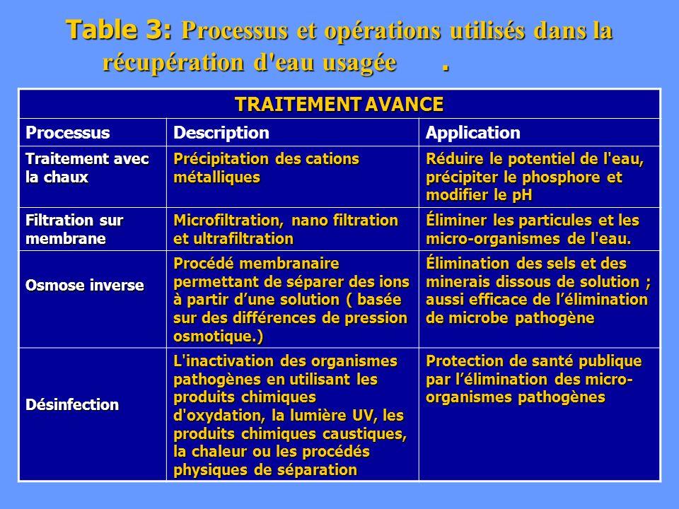 Table 3: Processus et opérations utilisés dans la récupération d'eau usagée. TRAITEMENT AVANCE ProcessusDescriptionApplication Traitement avec la chau