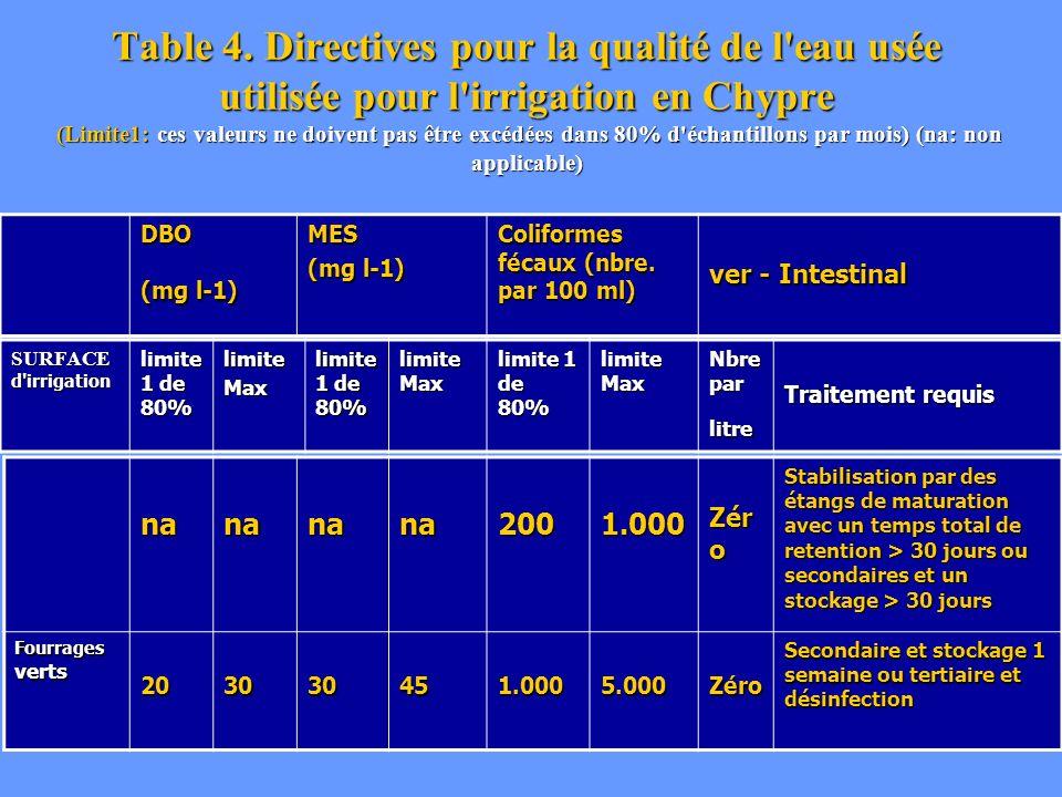 Table 4. Directives pour la qualité de l'eau usée utilisée pour l'irrigation en Chypre (Limite1: ces valeurs ne doivent pas être excédées dans 80% d'é