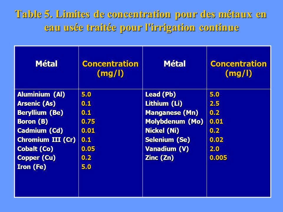 Table 5. Limites de concentration pour des métaux en eau usée traitée pour l'irrigation continue Métal Concentration (mg/l) Métal Aluminium (Al) Arsen