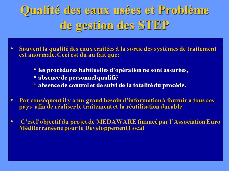 Qualité des eaux usées et Problème de gestion des STEP Souvent la qualité des eaux traitées à la sortie des systèmes de traitement est anormale. Ceci