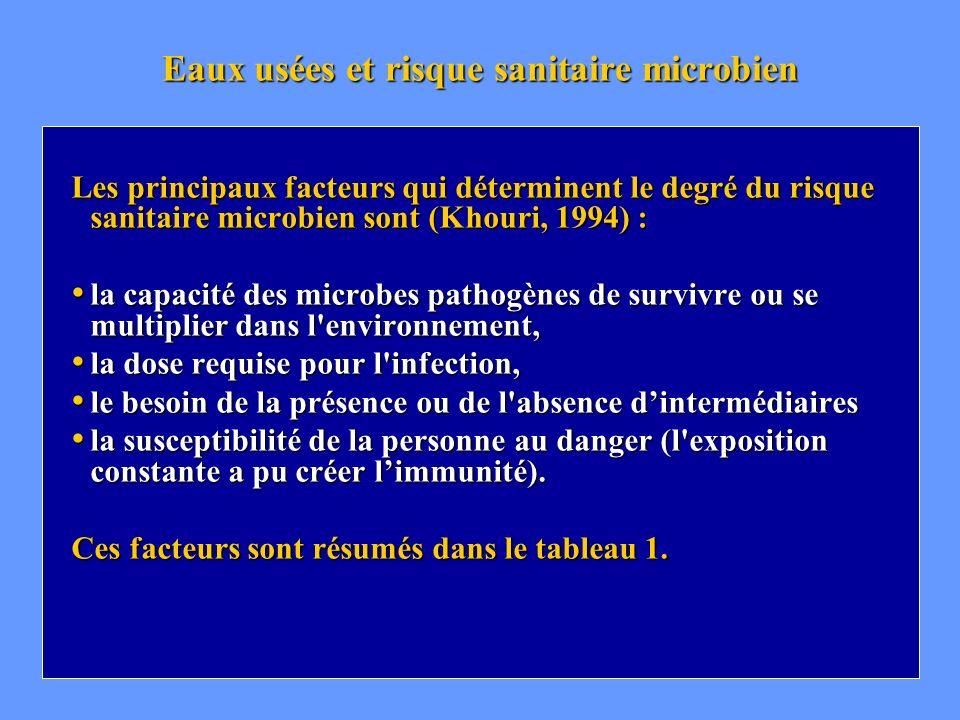 Eaux usées et risque sanitaire microbien Les principaux facteurs qui déterminent le degré du risque sanitaire microbien sont (Khouri, 1994) : la capac