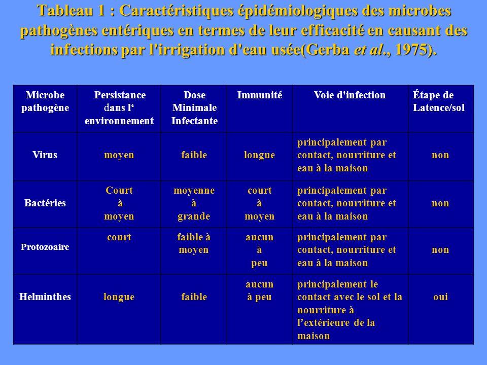 Tableau 2 : Microbes pathogènes détectés dans les eaux usées non traitées (Toze, 1997) VIRUS Type de virus Principales maladies Concentration en eaux usées Dose infectieuse Entérovirus --- Moyenne à grande Faible Virus polio Poliomyélite.
