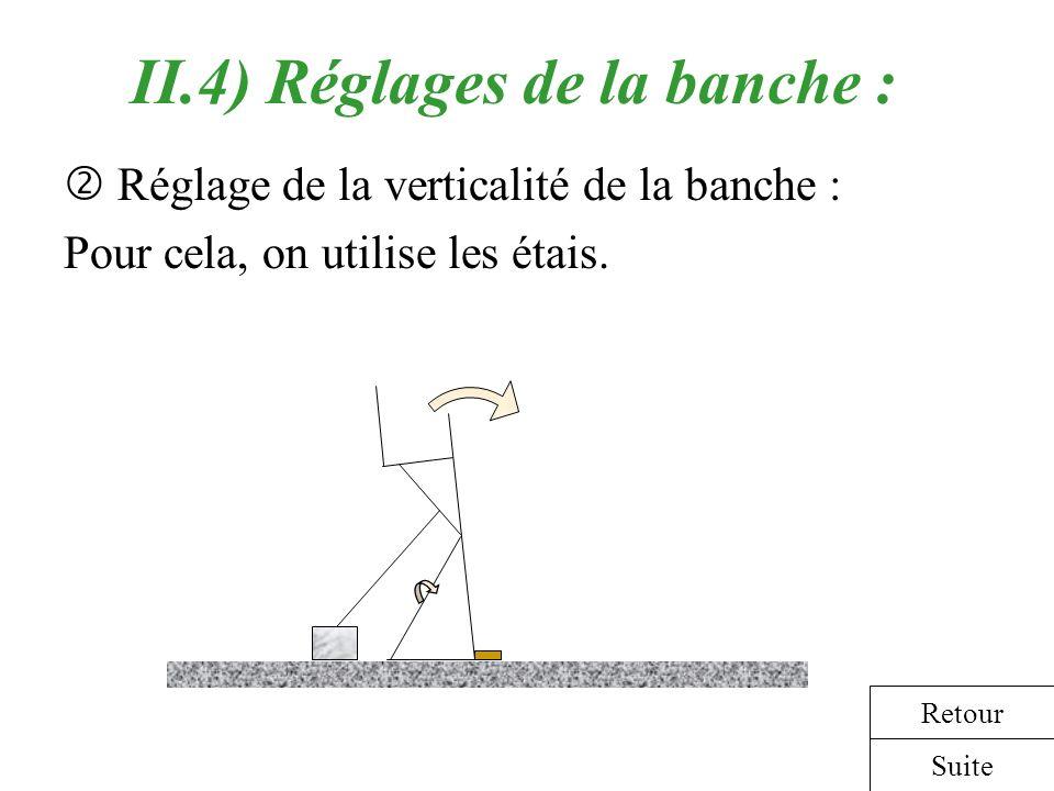 II.4) Réglages de la banche : Réglage de la verticalité de la banche : Pour cela, on utilise les étais. Suite Retour