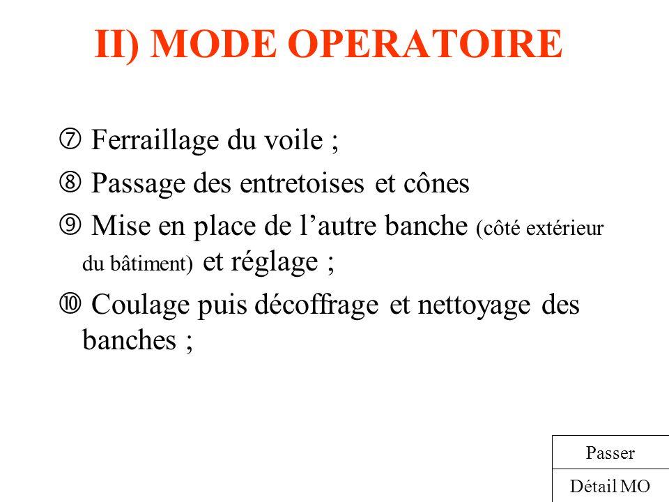 II) MODE OPERATOIRE Ferraillage du voile ; Passage des entretoises et cônes Mise en place de lautre banche (côté extérieur du bâtiment) et réglage ; C