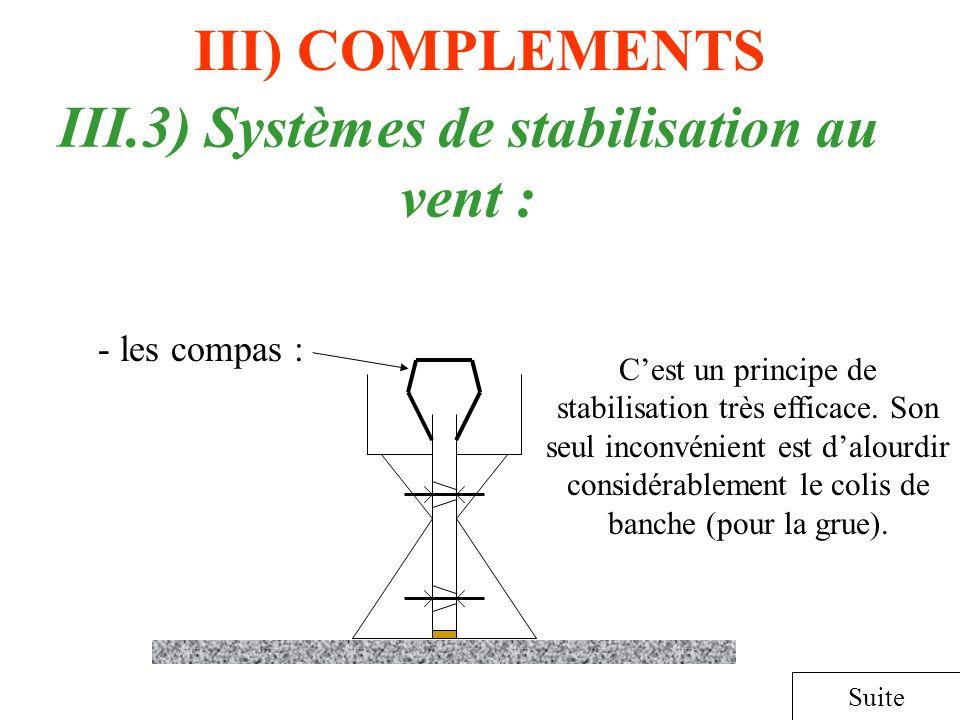 III) COMPLEMENTS Suite III.3) Systèmes de stabilisation au vent : - les compas : Cest un principe de stabilisation très efficace. Son seul inconvénien
