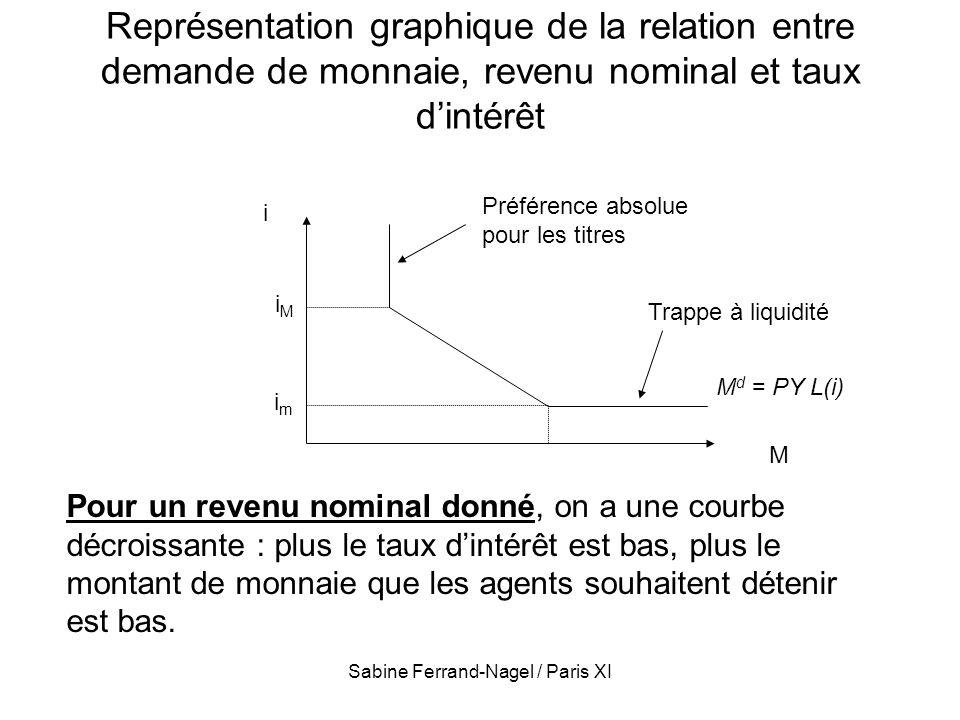 Sabine Ferrand-Nagel / Paris XI Représentation graphique de la relation entre demande de monnaie, revenu nominal et taux dintérêt M i imim iMiM M d =