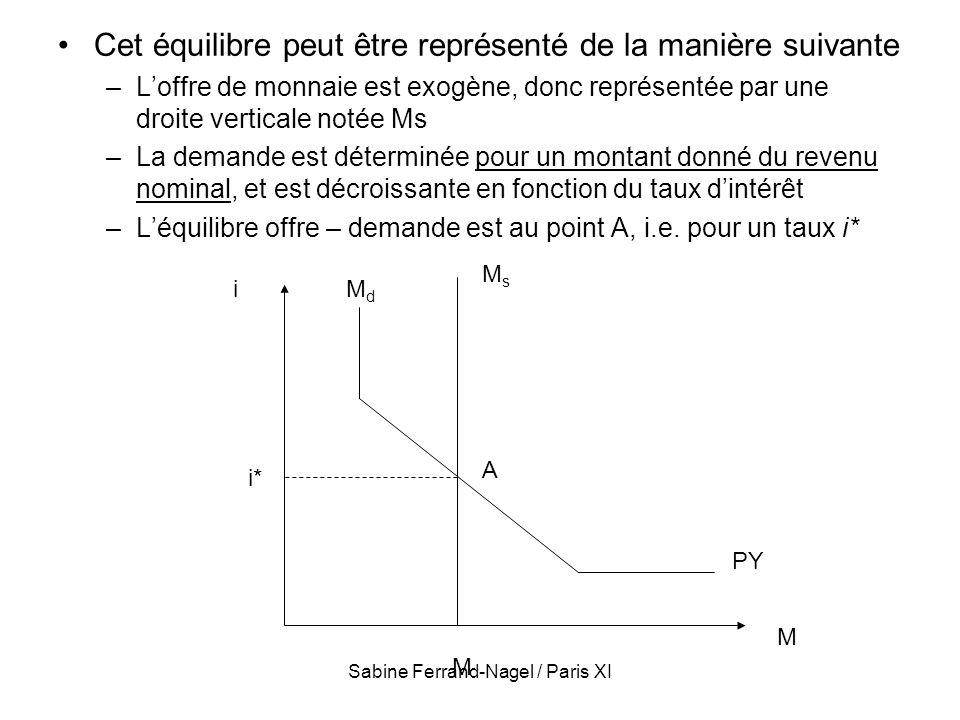 Sabine Ferrand-Nagel / Paris XI Cet équilibre peut être représenté de la manière suivante –Loffre de monnaie est exogène, donc représentée par une dro