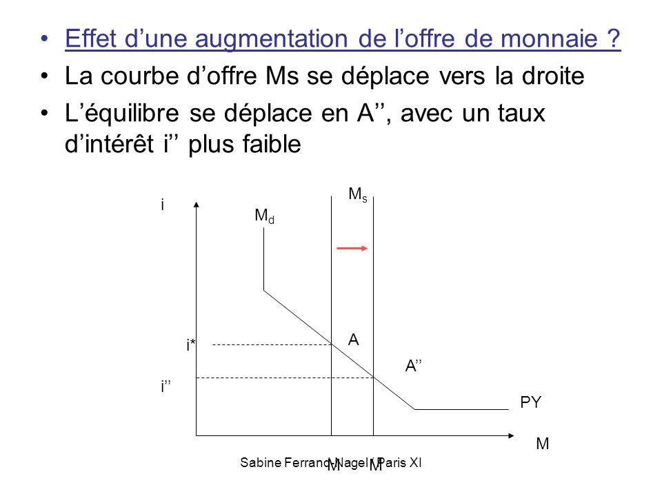 Sabine Ferrand-Nagel / Paris XI Effet dune augmentation de loffre de monnaie ? La courbe doffre Ms se déplace vers la droite Léquilibre se déplace en