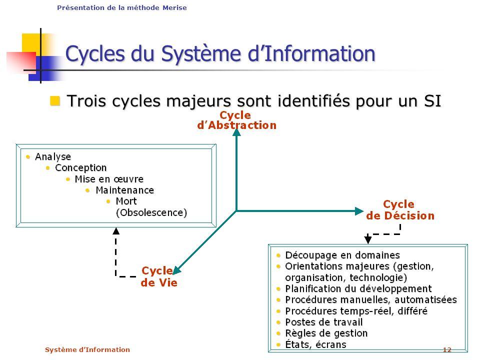 Système dInformation12 Cycles du Système dInformation Trois cycles majeurs sont identifiés pour un SI Trois cycles majeurs sont identifiés pour un SI