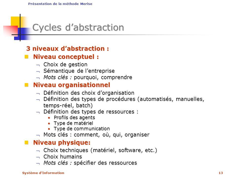 Système dInformation13 Cycles dabstraction 3 niveaux dabstraction : 3 niveaux dabstraction : Niveau conceptuel : Niveau conceptuel : Choix de gestionC