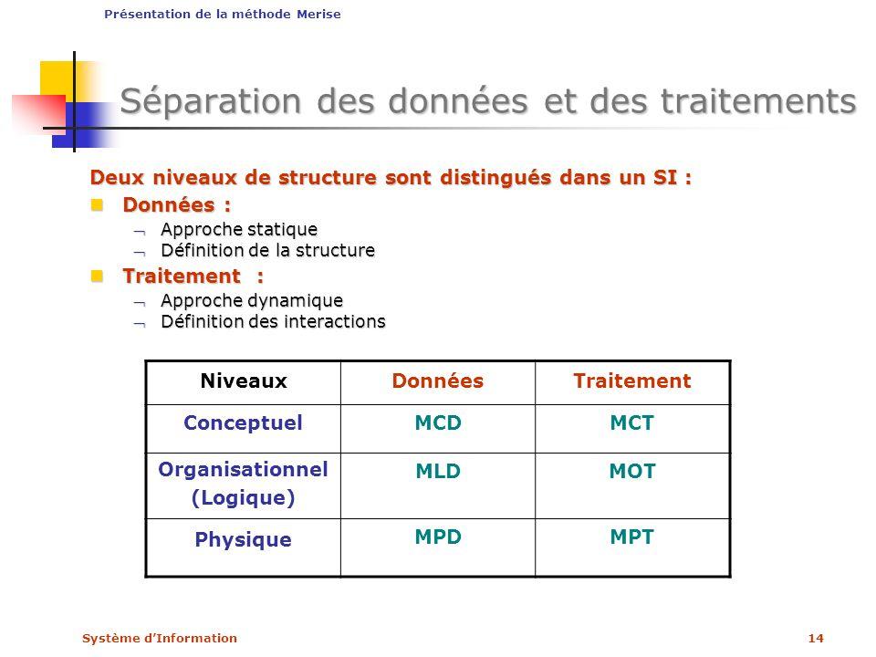 Système dInformation14 Séparation des données et des traitements Deux niveaux de structure sont distingués dans un SI : Données : Données : Approche s