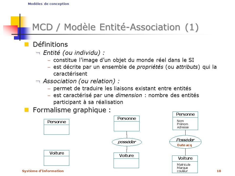 Système dInformation18 MCD / Modèle Entité-Association (1) Définitions Définitions Entité (ou individu) :Entité (ou individu) : constitue limage dun o