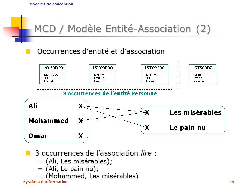 Système dInformation19 MCD / Modèle Entité-Association (2) Occurrences dentité et dassociation Occurrences dentité et dassociation Modèles de concepti