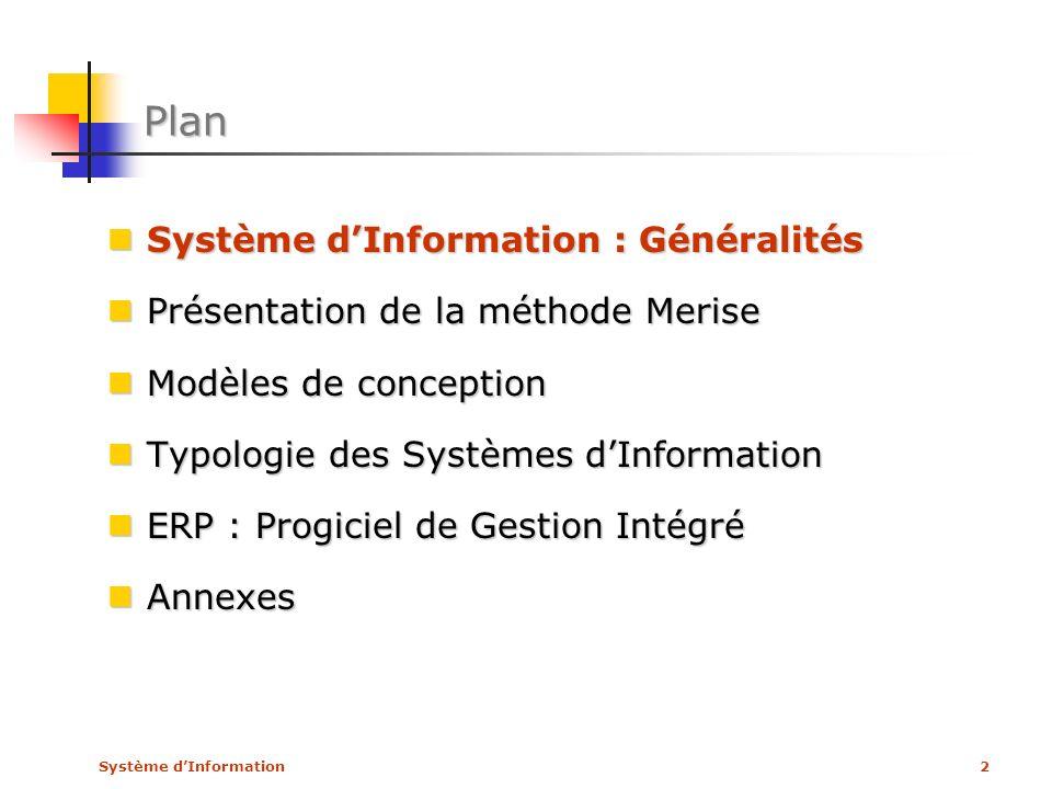 Système dInformation53 Modèles de conception Modèle Conceptuel de Données (MCD) Modèle Conceptuel de Données (MCD) Modèle Conceptuel de Traitements (MCT) Modèle Conceptuel de Traitements (MCT) Modèle Organisationnel de Traitements (MOT) Modèle Organisationnel de Traitements (MOT) Modèle Logique de Données (MLD) Modèle Logique de Données (MLD) Modèles Physiques (MP) Modèles Physiques (MP)