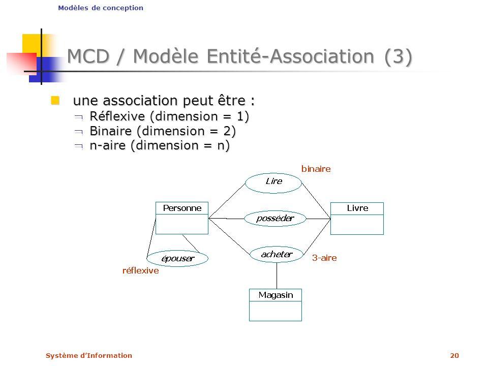 Système dInformation20 MCD / Modèle Entité-Association (3) une association peut être : une association peut être : Réflexive (dimension = 1)Réflexive