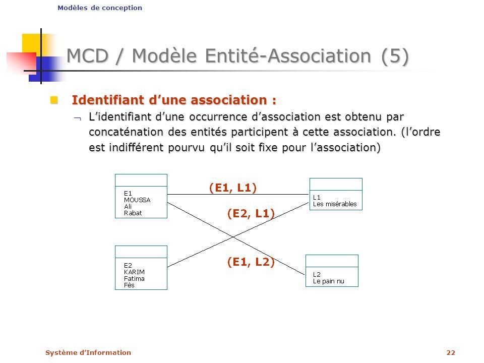 Système dInformation22 MCD / Modèle Entité-Association (5) Identifiant dune association : Identifiant dune association : Lidentifiant dune occurrence