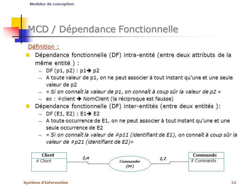 Système dInformation32 MCD / Dépendance Fonctionnelle Définition : Définition : Dépendance fonctionnelle (DF) intra-entité (entre deux attributs de la