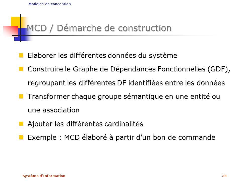 Système dInformation34 MCD / Démarche de construction Elaborer les différentes données du système Elaborer les différentes données du système Construi
