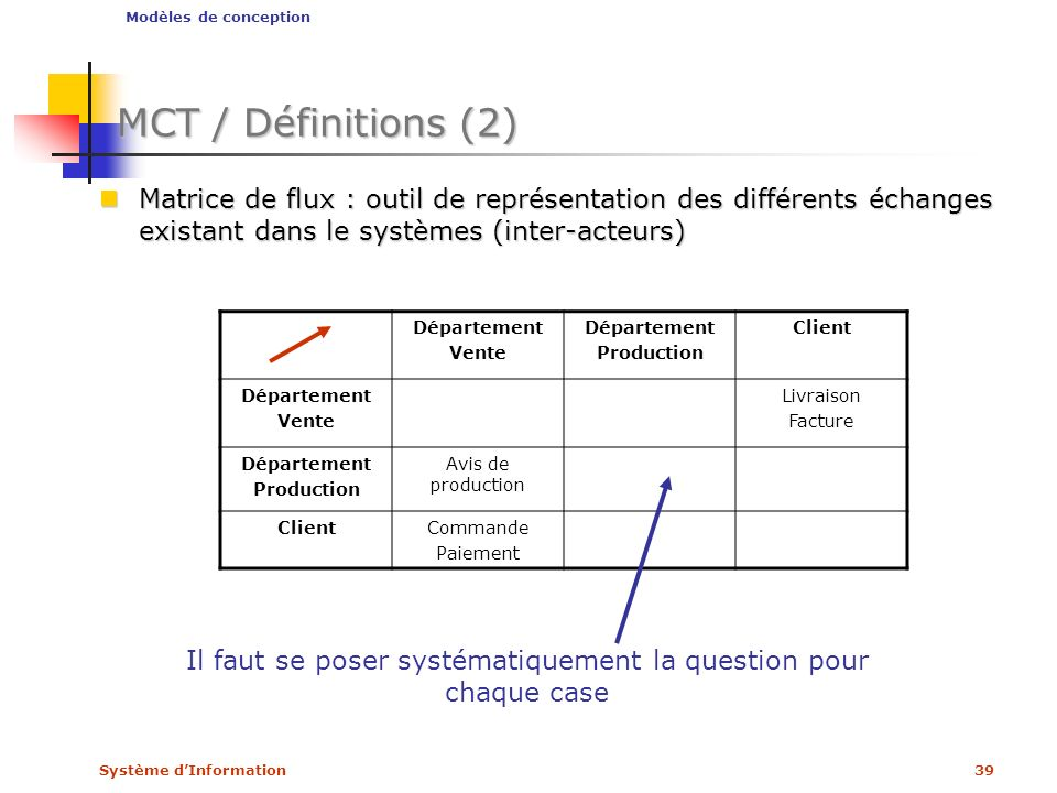 Système dInformation39 MCT / Définitions (2) Matrice de flux : outil de représentation des différents échanges existant dans le systèmes (inter-acteur