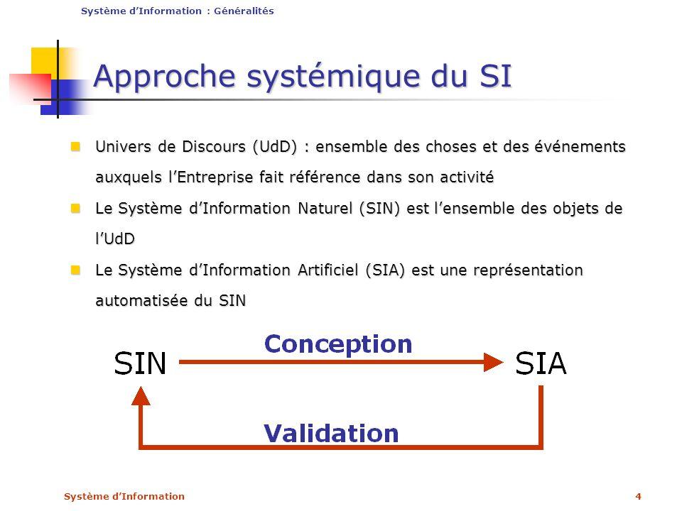 Système dInformation4 Approche systémique du SI Univers de Discours (UdD) : ensemble des choses et des événements auxquels lEntreprise fait référence