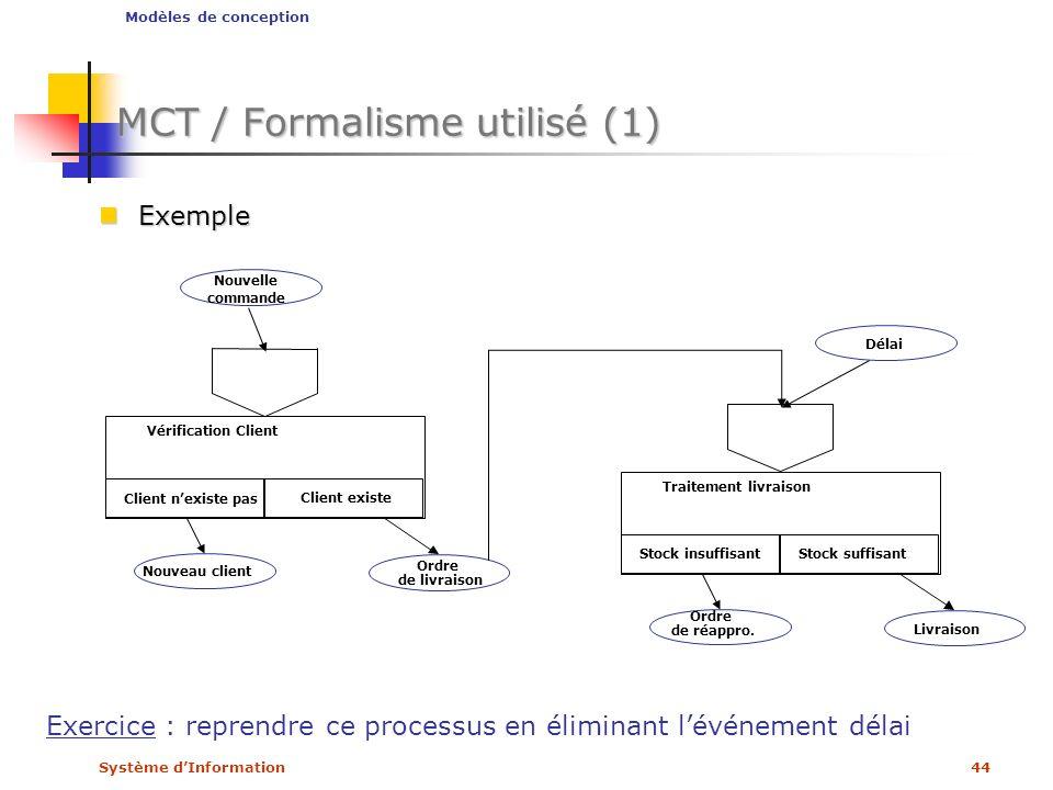 Système dInformation44 MCT / Formalisme utilisé (1) Exemple Exemple Modèles de conception Client nexiste pas Client existe Vérification Client Nouveau
