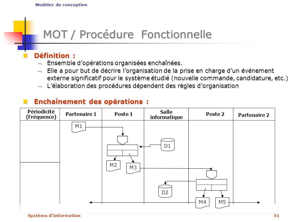Système dInformation51 MOT / Procédure Fonctionnelle Définition : Définition : Ensemble dopérations organisées enchaînées.Ensemble dopérations organis