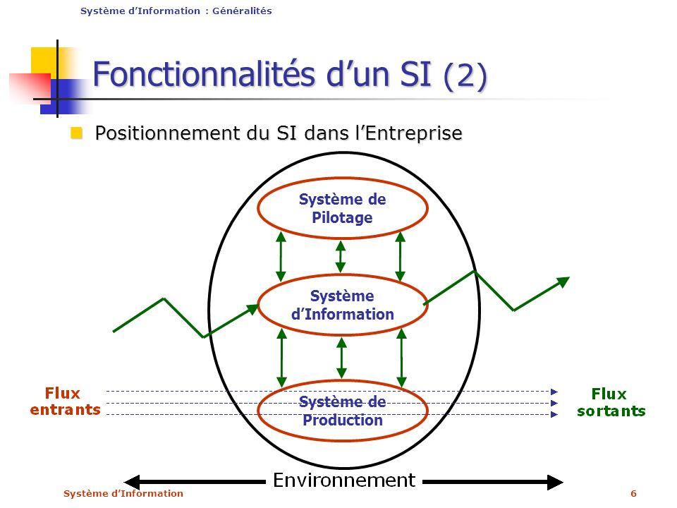 Système dInformation6 Fonctionnalités dun SI (2) Positionnement du SI dans lEntreprise Positionnement du SI dans lEntreprise Système dInformation : Gé