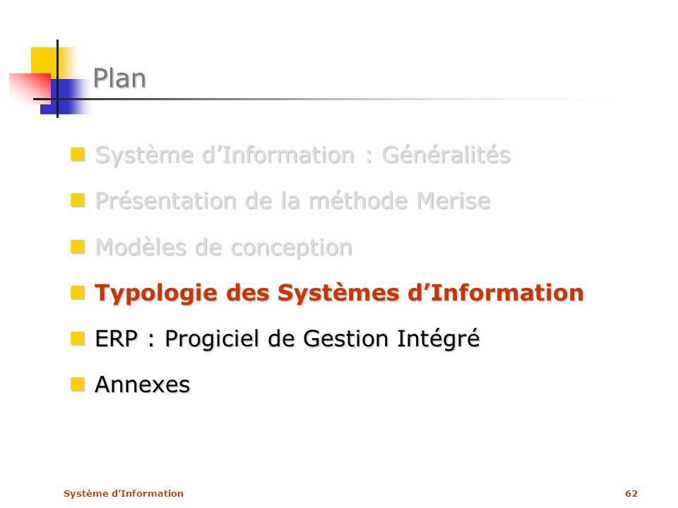 Système dInformation62 Plan Système dInformation : Généralités Système dInformation : Généralités Présentation de la méthode Merise Présentation de la