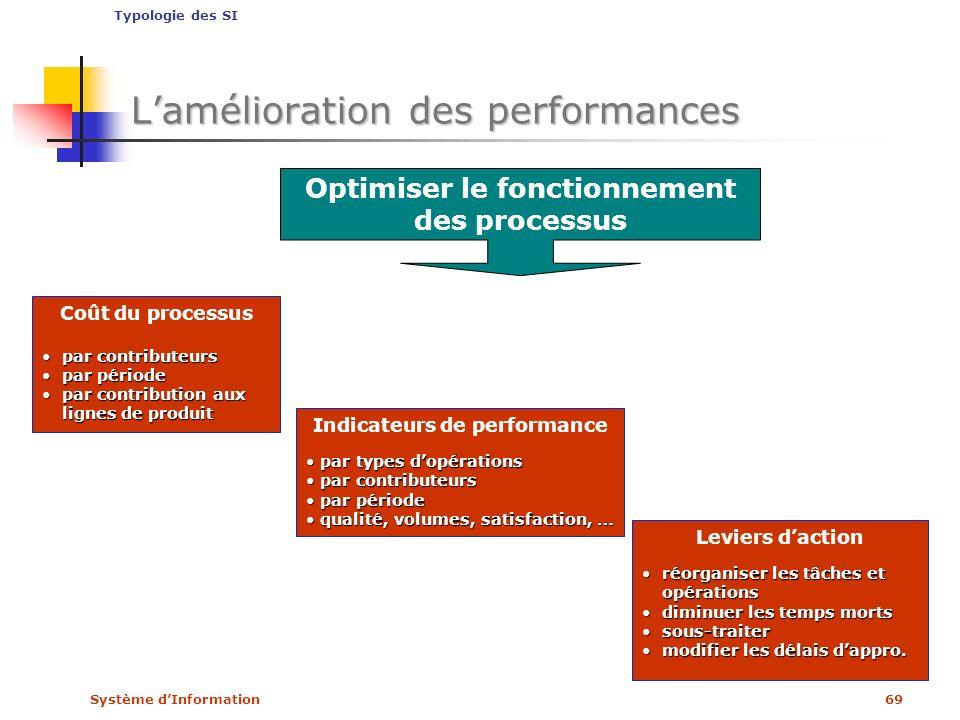 Système dInformation69 Coût du processus par contributeurspar contributeurs par périodepar période par contribution aux lignes de produitpar contribut