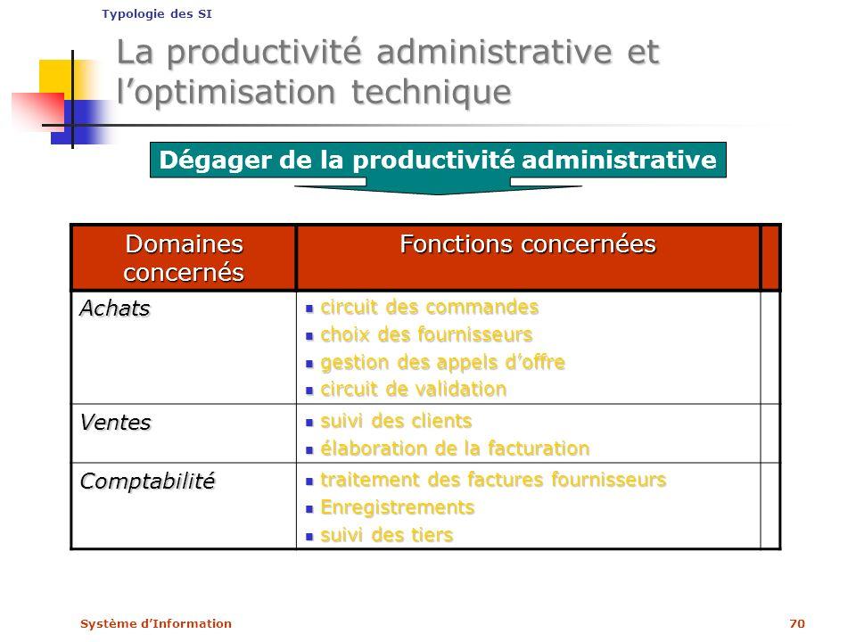 Système dInformation70 Dégager de la productivité administrative Domaines concernés Fonctions concernées Achats circuit des commandes circuit des comm