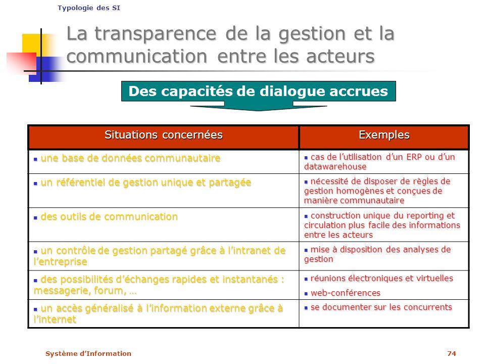 Système dInformation74 Des capacités de dialogue accrues Situations concernées Exemples une base de données communautaire une base de données communau