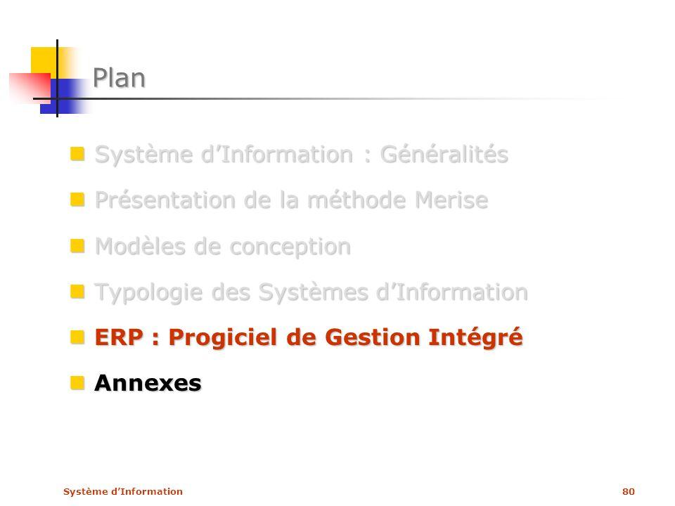 Système dInformation80 Plan Système dInformation : Généralités Système dInformation : Généralités Présentation de la méthode Merise Présentation de la