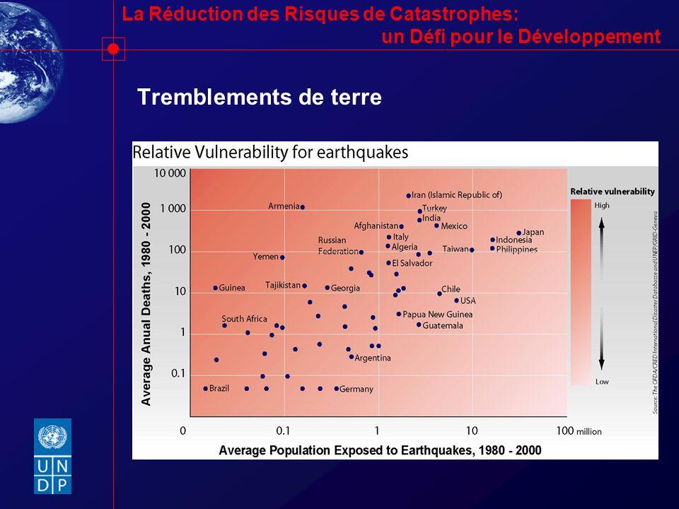 La Réduction des Risques de Catastrophes: un Défi pour le Développement Tremblements de terre