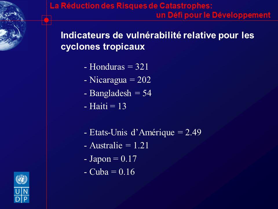 La Réduction des Risques de Catastrophes: un Défi pour le Développement Indicateurs de vulnérabilité relative pour les cyclones tropicaux - Honduras =