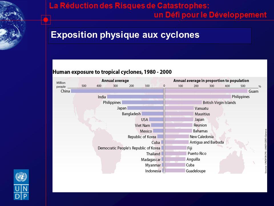 La Réduction des Risques de Catastrophes: un Défi pour le Développement Exposition physique aux cyclones