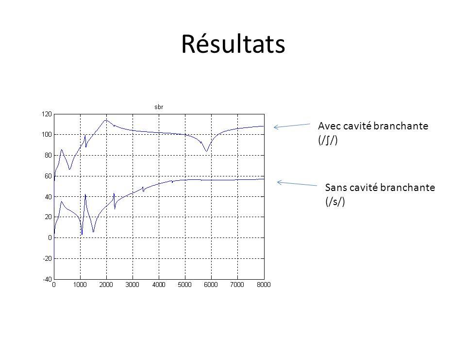 Résultats Sans cavité branchante (/s/) Avec cavité branchante (//)