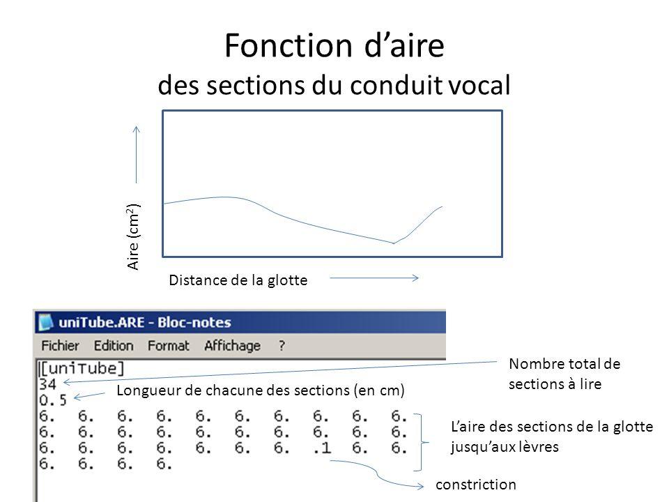 Fonction daire des sections du conduit vocal Distance de la glotte Aire (cm 2 ) Nombre total de sections à lire Longueur de chacune des sections (en c