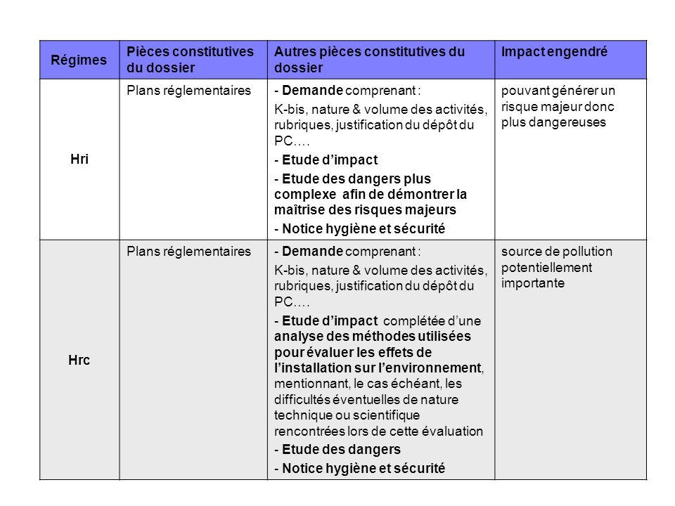 Régimes Pièces constitutives du dossier Autres pièces constitutives du dossier Impact engendré Hri Plans réglementaires- Demande comprenant : K-bis, n