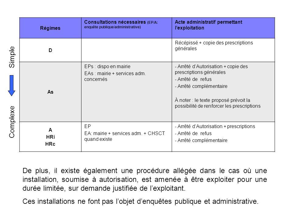 Régimes Consultations nécessaires (EP/A: enquête publique/administrative) Acte administratif permettant lexploitation D Récépissé + copie des prescrip