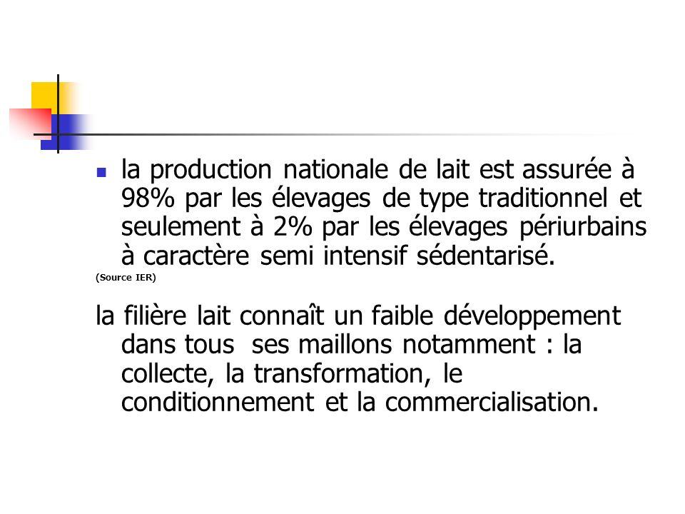 la production nationale de lait est assurée à 98% par les élevages de type traditionnel et seulement à 2% par les élevages périurbains à caractère sem
