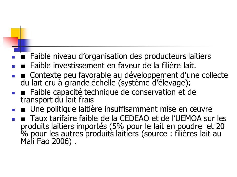 Faible niveau dorganisation des producteurs laitiers Faible investissement en faveur de la filière lait.