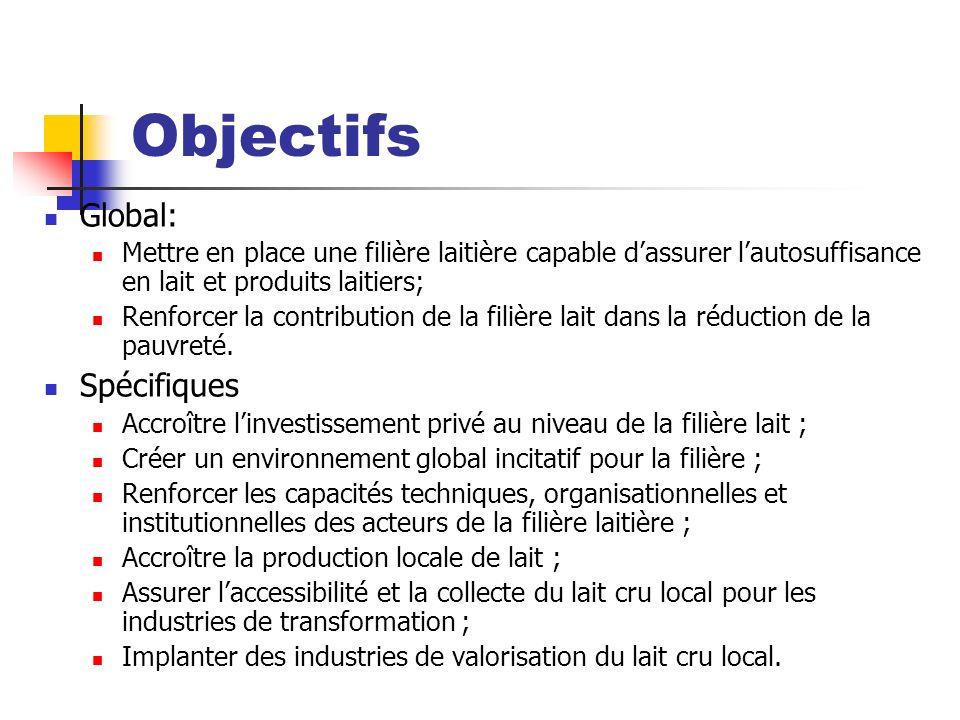 Objectifs Global: Mettre en place une filière laitière capable dassurer lautosuffisance en lait et produits laitiers; Renforcer la contribution de la