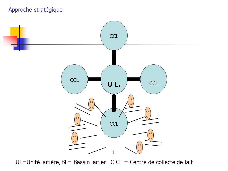 Approche stratégique UL=Unité laitière, BL= Bassin laitier C CL = Centre de collecte de lait