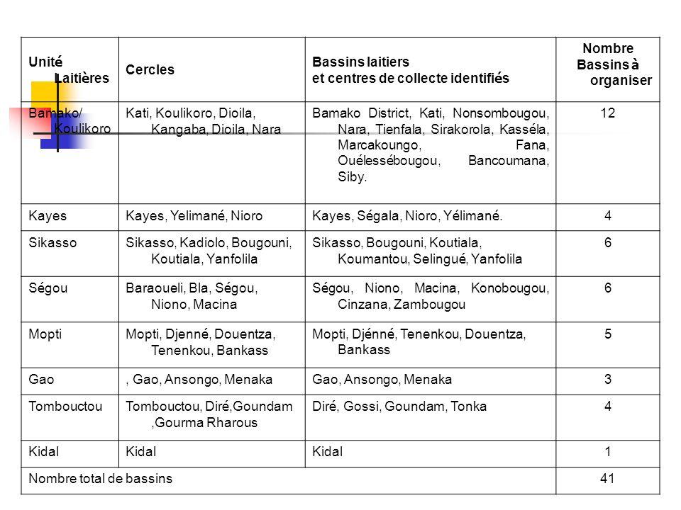 Unit é Laiti è res Cercles Bassins laitiers et centres de collecte identifi é s Nombre Bassins à organiser Bamako/ Koulikoro Kati, Koulikoro, Dioila, Kangaba, Dioila, Nara Bamako District, Kati, Nonsombougou, Nara, Tienfala, Sirakorola, Kass é la, Marcakoungo, Fana, Ou é less é bougou, Bancoumana, Siby.