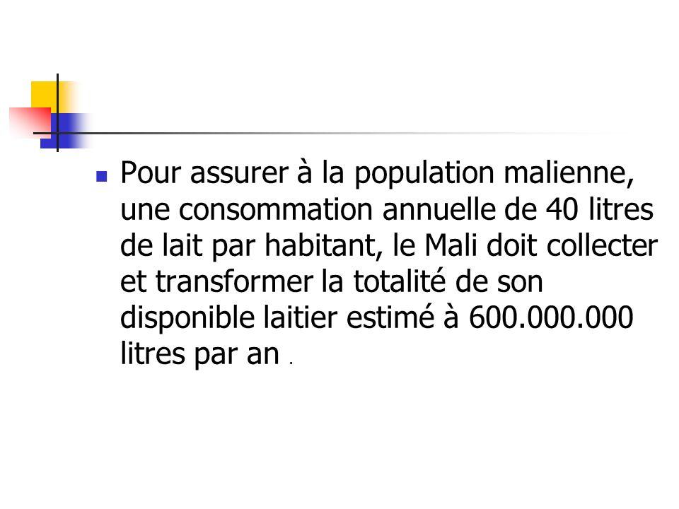 Pour assurer à la population malienne, une consommation annuelle de 40 litres de lait par habitant, le Mali doit collecter et transformer la totalité de son disponible laitier estimé à 600.000.000 litres par an.